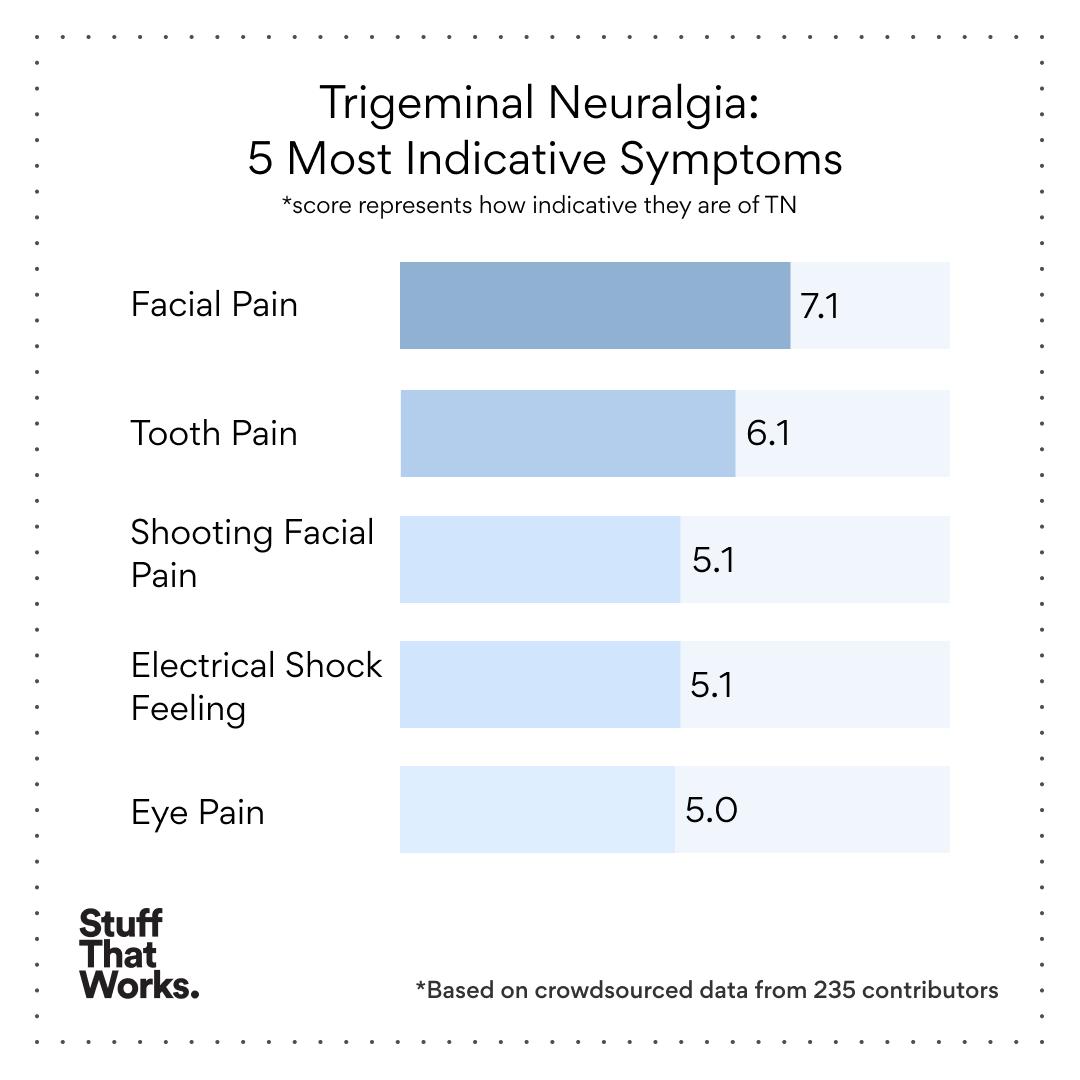 StuffThatWorks Trigeminal Neuralgia TN Uninvisible Pod